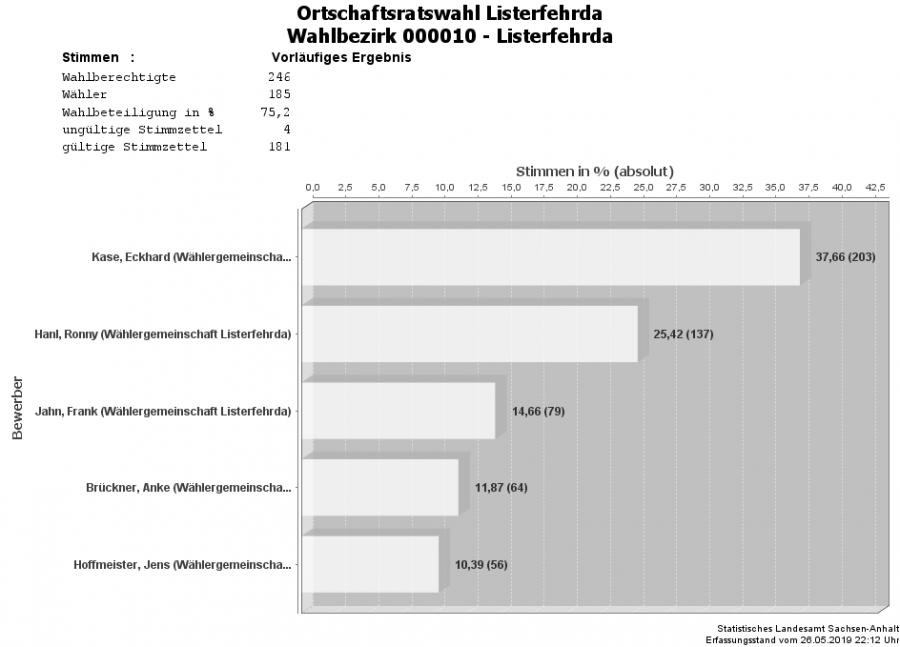OR Listerfehrda