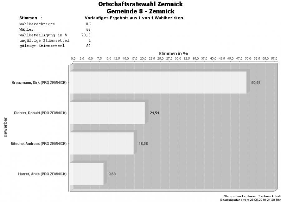 OR Zemnick