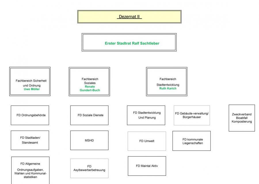 Bild zeigt das Organigramm der Stadt Maintal - Dezernat 2; Bild: Stadt Maintal