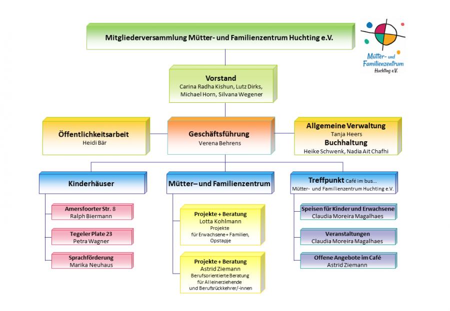 Organigramm Mütter- und Familienzentrum Huchting e.V.