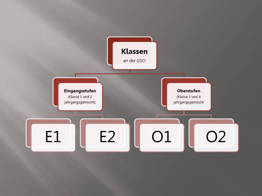Organigramm Klassen