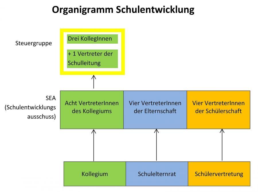 organigramm schulentwicklung Johanneum