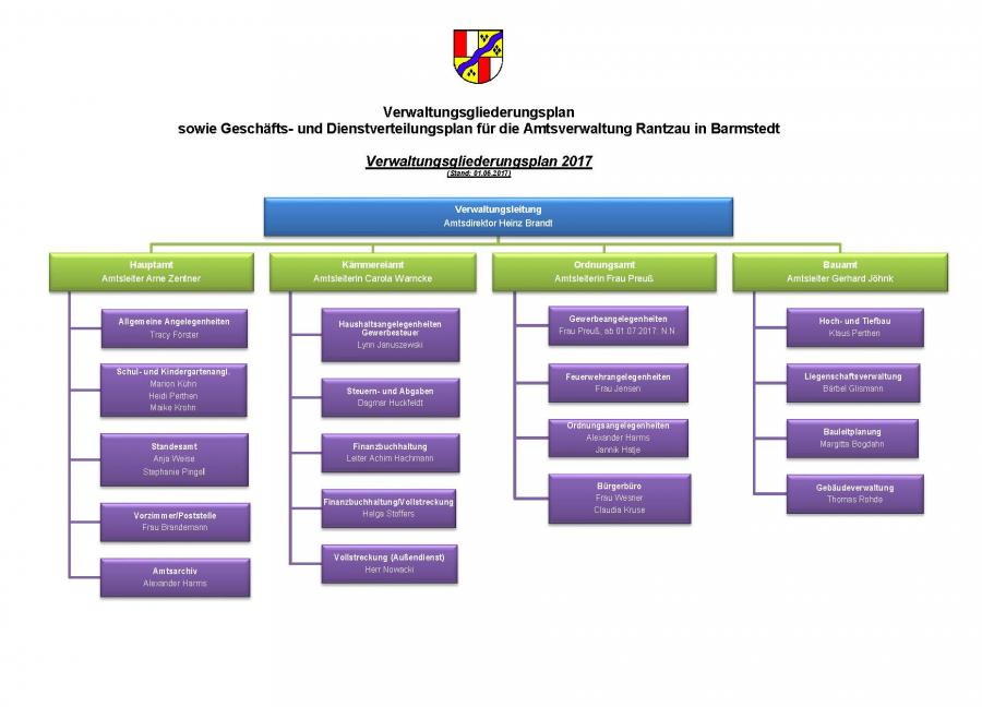 Organigramm 2017