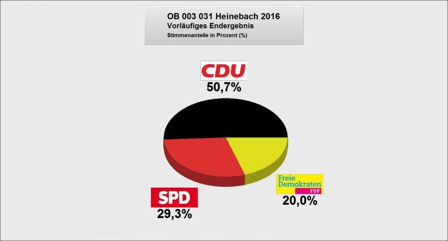 Heinebach