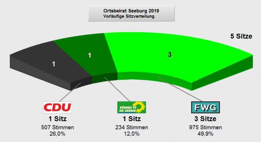 Ortsbeirat Seeburg Prozent