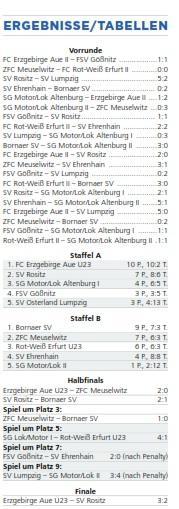 OVZ 20150105 Fussball 18. Hallenfußball-Neujahrsturnier Rositz marschiert- Erzgebirge Aue gewinnt zum sechsten Mal Neujahrsbudenzauber Ergebnisse und Tabellen als Bild