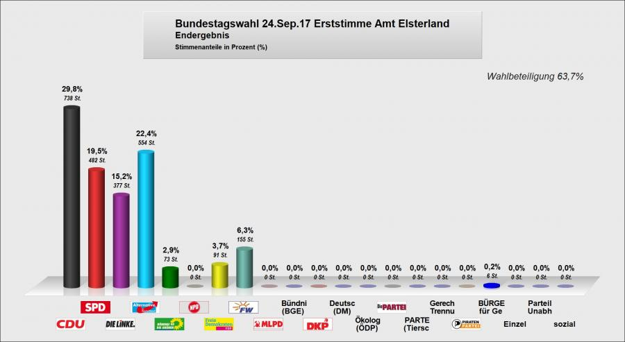 Bundestag erst