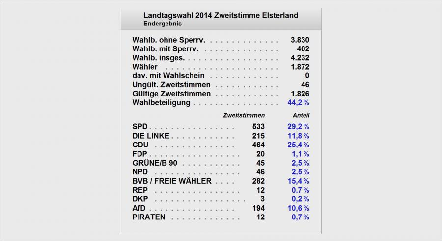 Landtag Zweit