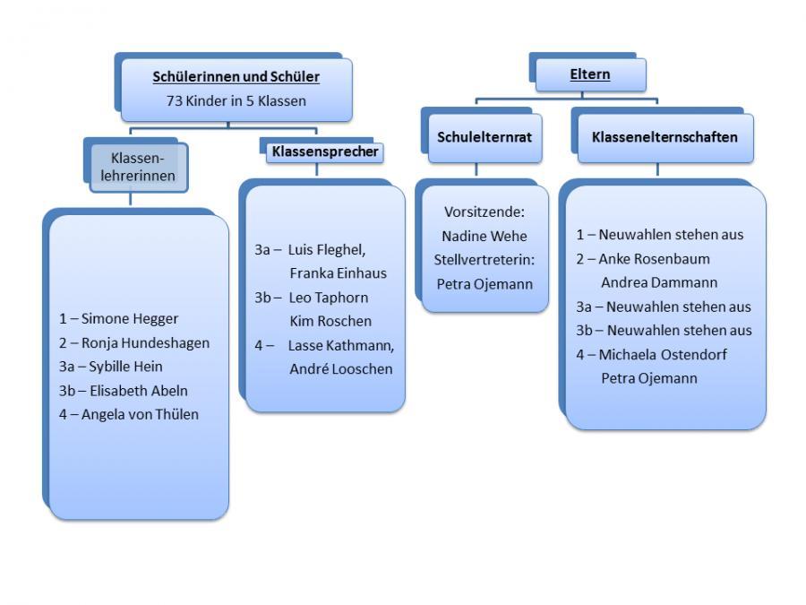Schulorganisation