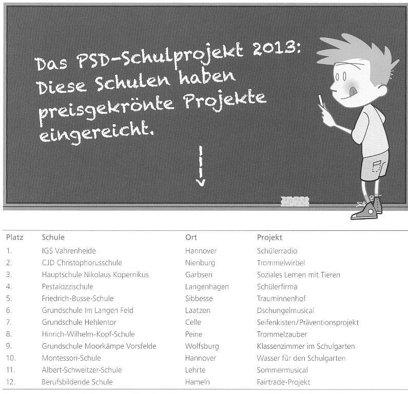 PSD Wettbewerb 2013