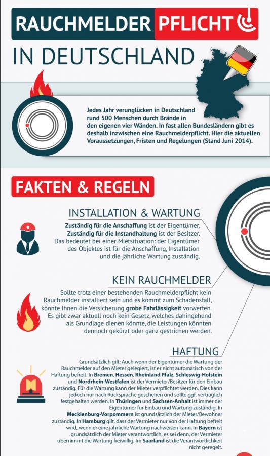 Rauchmelder Infografik - (C) rauchmeldershop-online.de