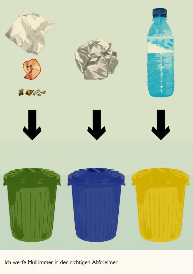Ich werfe Müll immer in den richtigen Abfalleimer