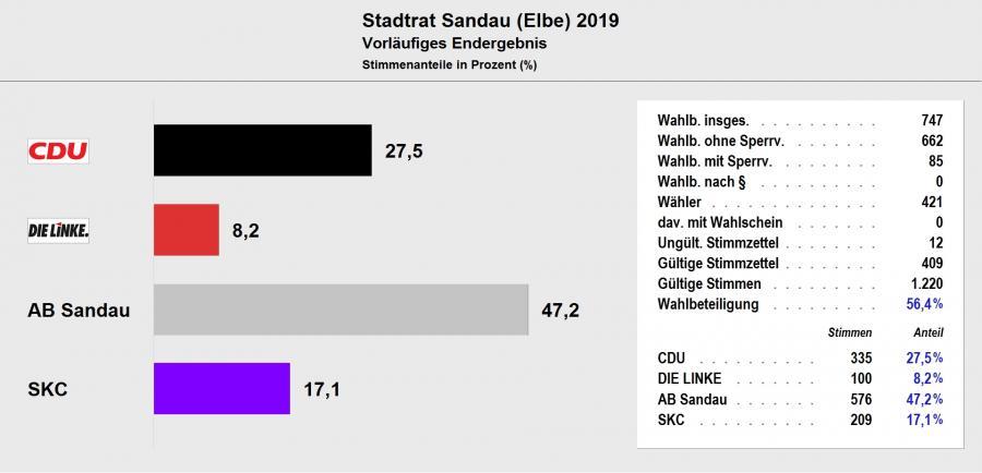 Stadtrat Sandau 2019 - Vorläufiges Ergebnis