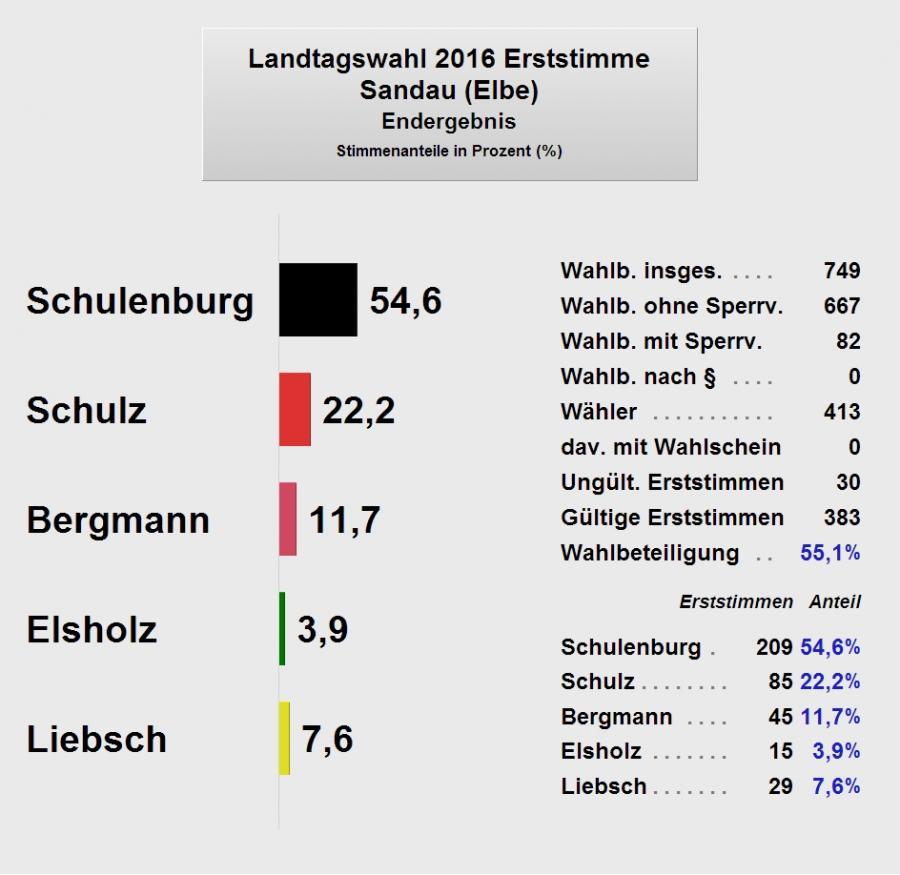LTW2016_Sandau1_Endergebnis