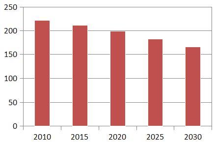 Entwicklung der Bevölkerung 2010 -2030