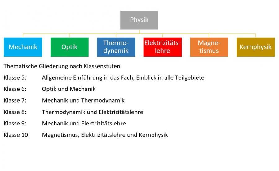 Übersicht Physik