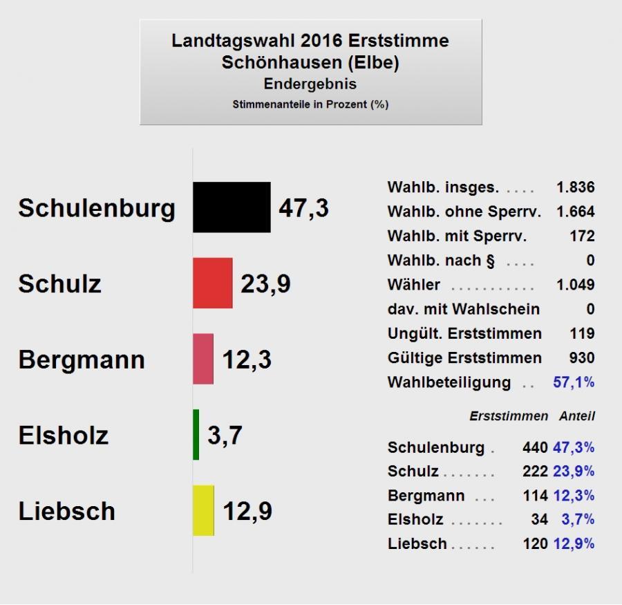 LTW2016_Schoenhausen1_Endergebnis