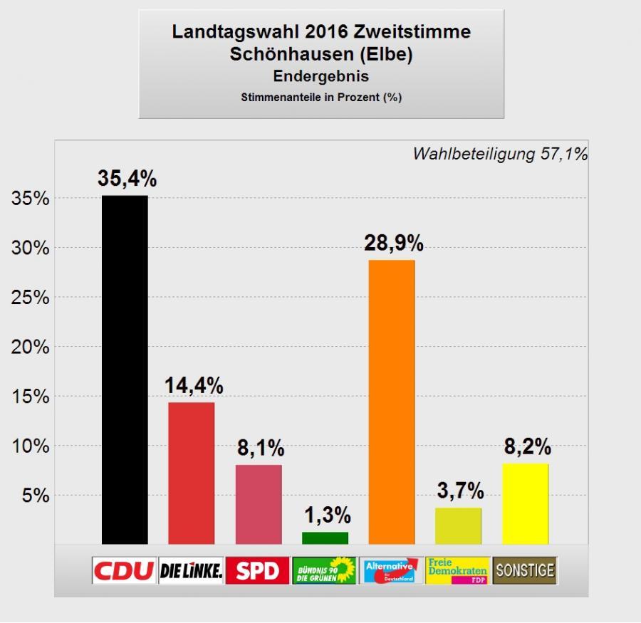LTW2016_Schoenhausen2_Endergebnis