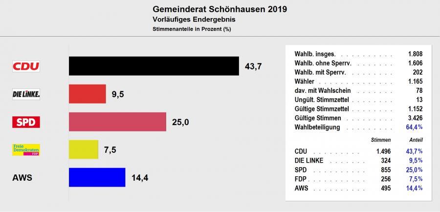 Gemeinderat Schönhausen (Elbe) 2019 - Vorläufiges Ergebnis