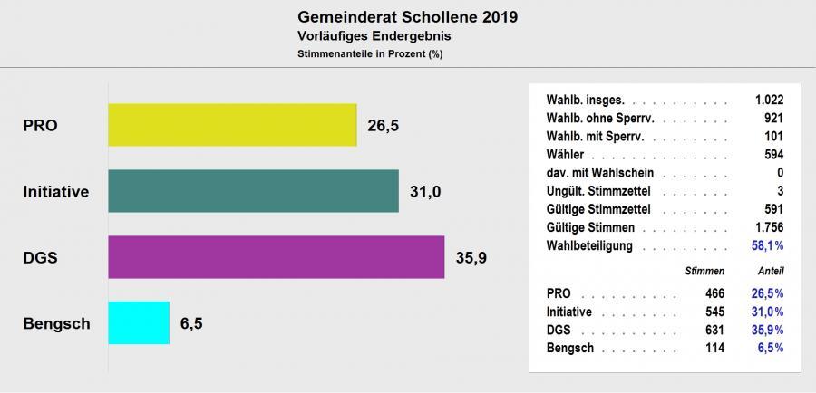 Gemeinderat Schollene 2019 - Vorläufiges Ergebnis