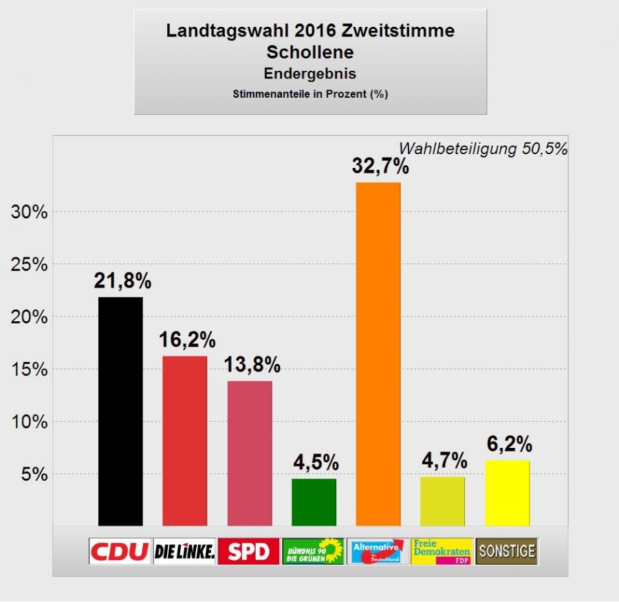 LTW2016_Schollene2_Endergebnis