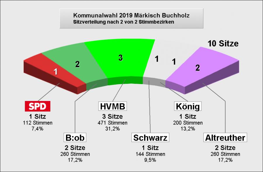 Sitze Märkisch BuchholzE