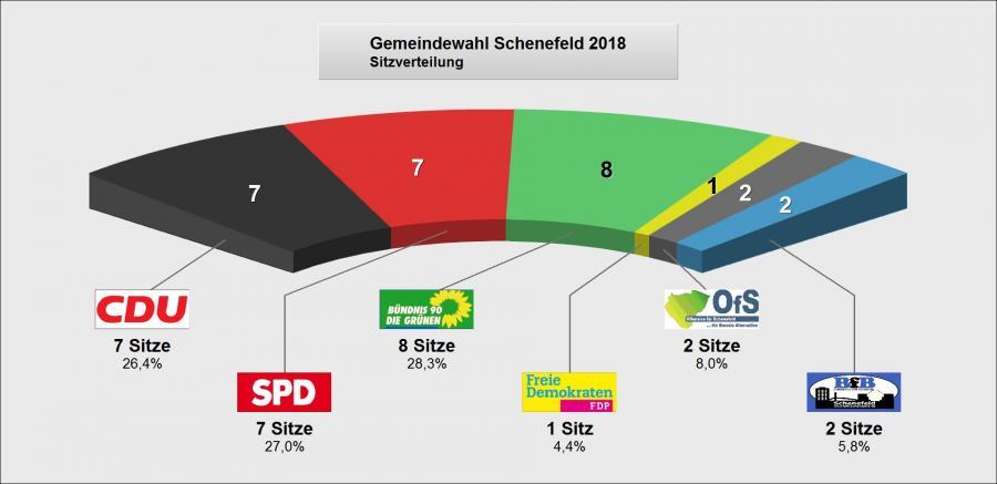 Sitzverteilung Schenefeld 2018