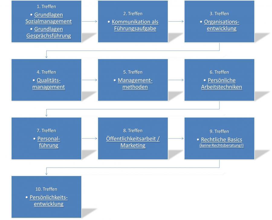 Sozialmanagement DSA