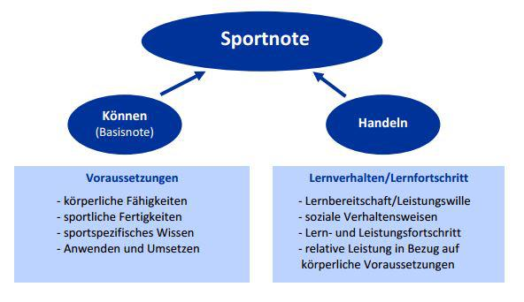 Sportnote