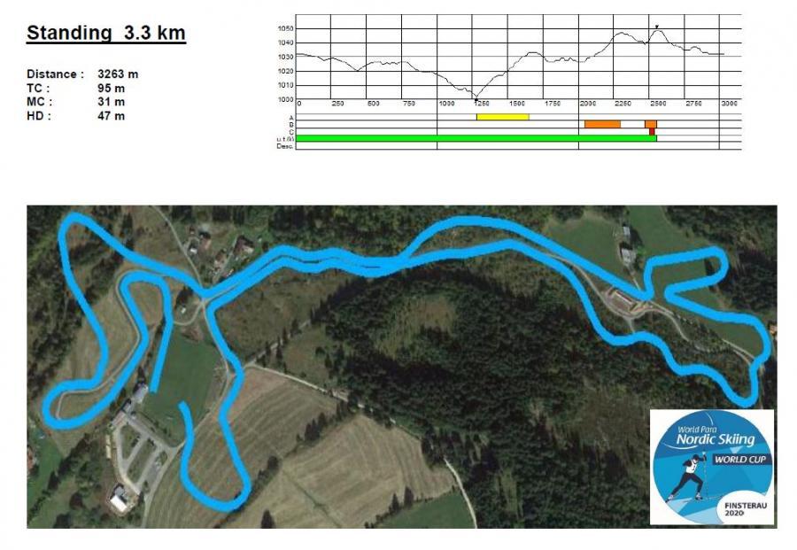 Standing 3,3 km 2020