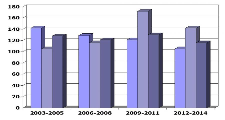 Einsatzzahlen 2003-2015