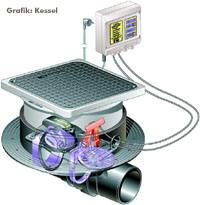Rückstausicherung mit Pumpe zur Abwasserentsorgung gegen Rückstau für den Einbau in Bodenablauf/Reinigungsöffnung