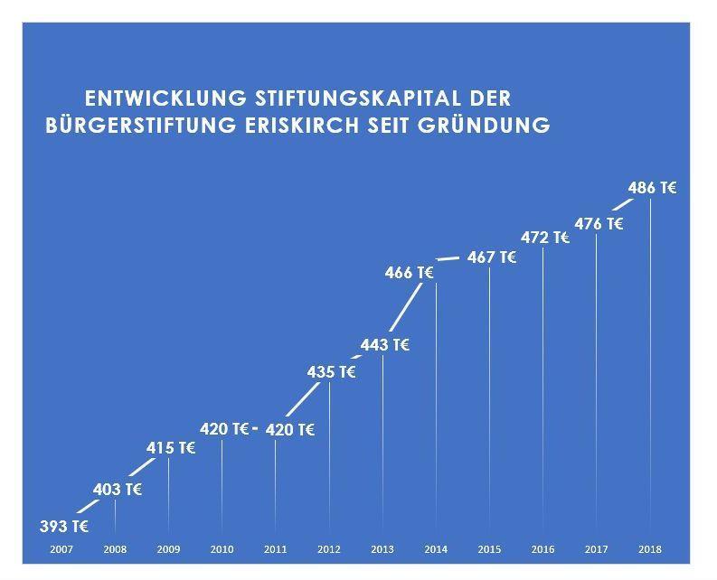 Entwicklung des Stiftungskapitals 2007 bis 2018
