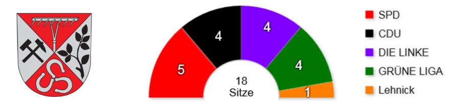 SVV Verteilung 2014