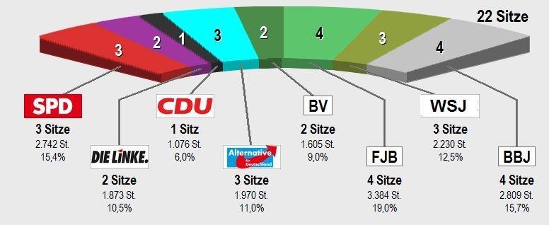 Sitzverteilung SVV Jüterbog
