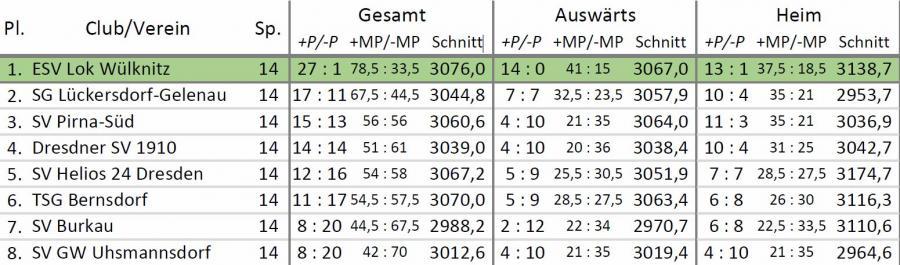 Abschlusstabelle Saison 2014/15