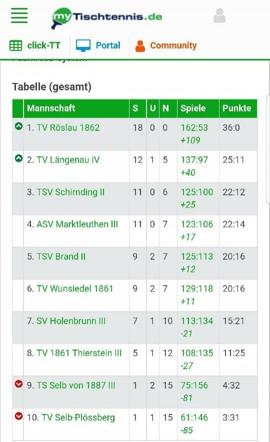 Tabelle Kreisliga 3 vom 20.04.2018