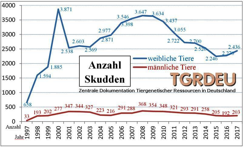 Skudde BRD-Bestand bis 2017