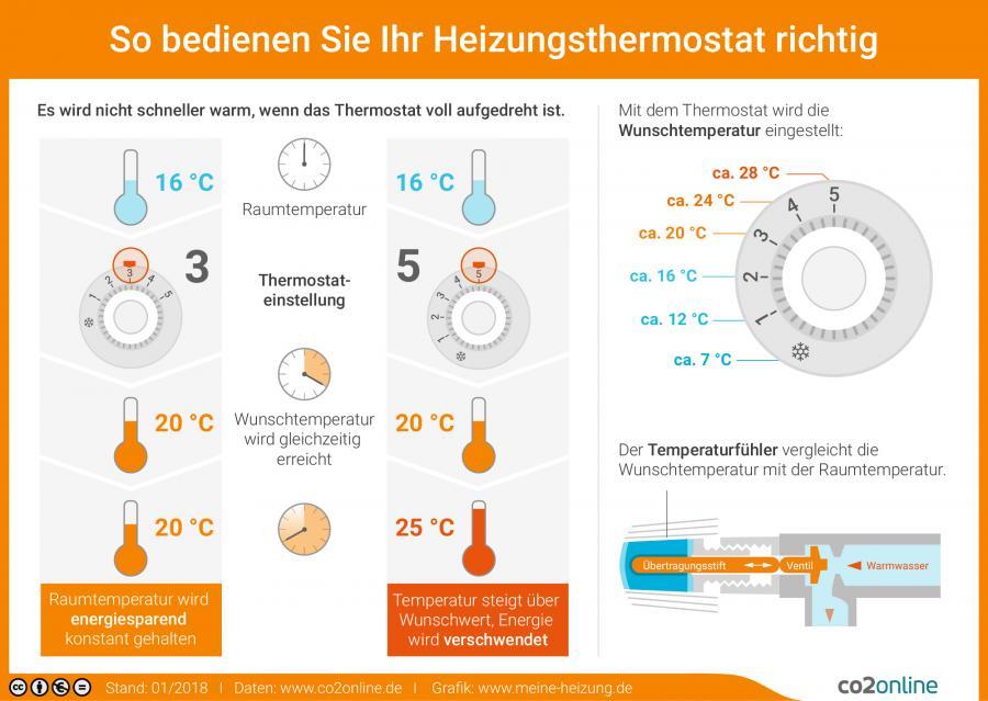 Thermostat bedienen