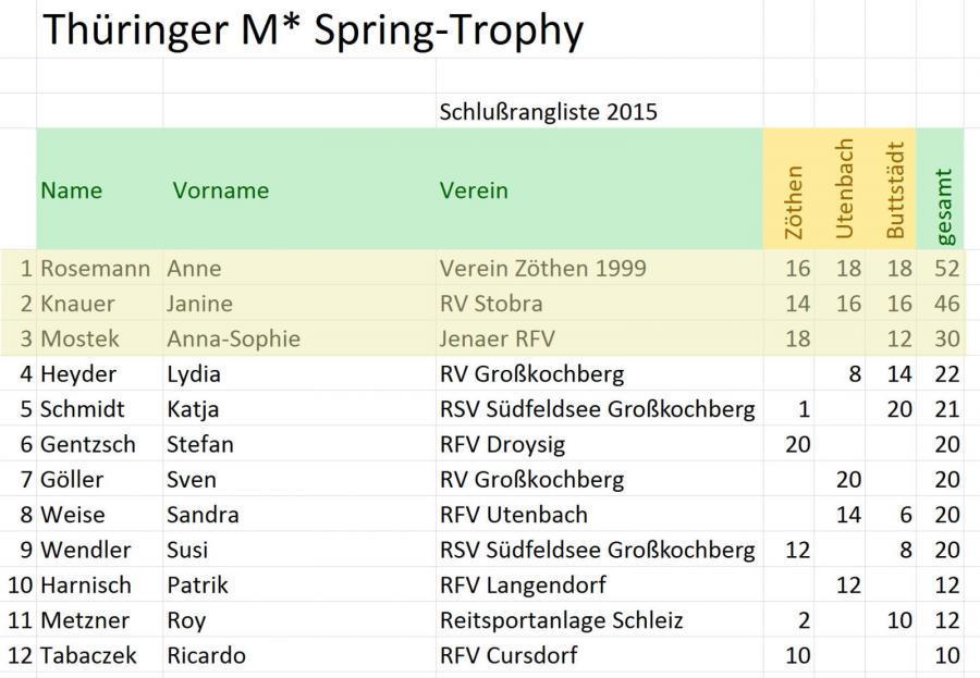Trophy ergebnis 2015