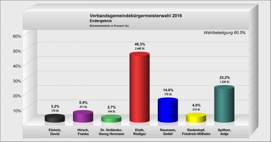 vorläufiges Wahlergebnis Verbandsgemeindebürgermeister