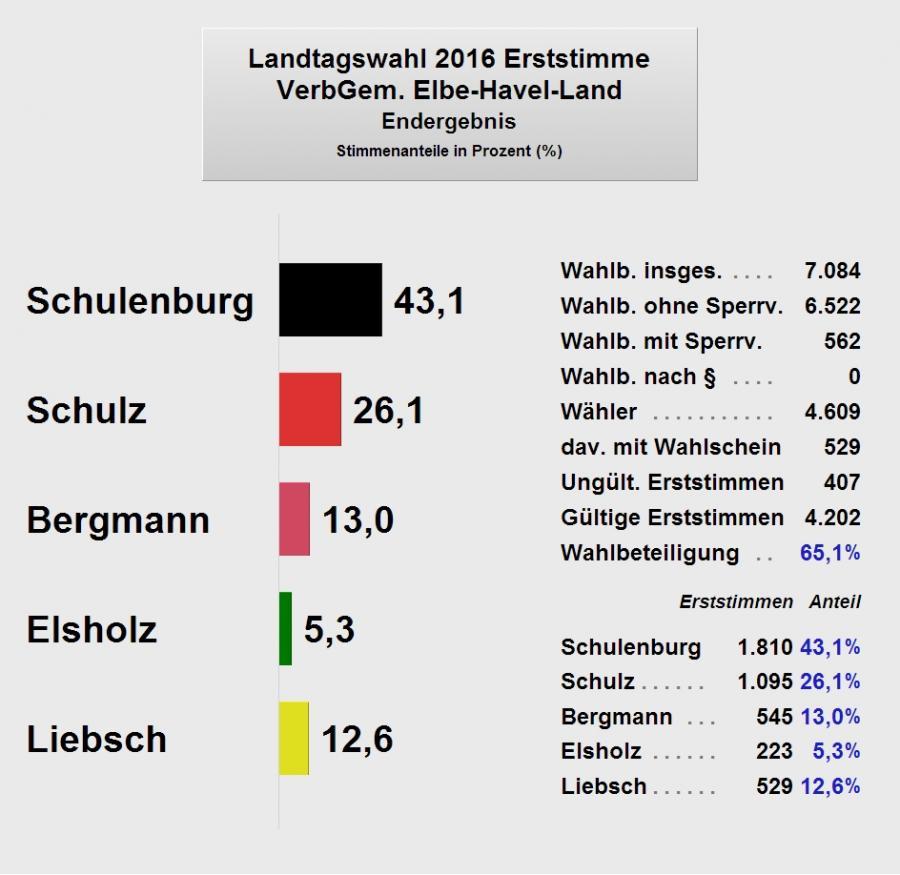 LTW2016_VerbGem1_Endergebnis