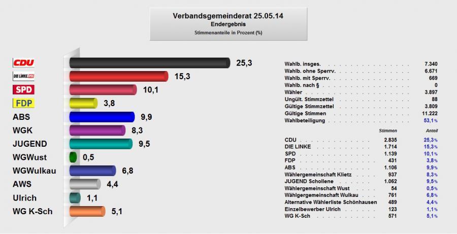 Verbandsgemeinderat 2014