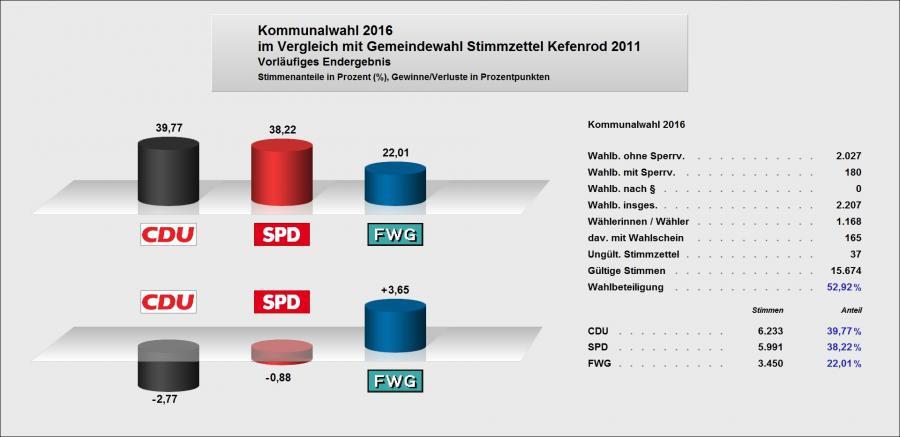Vergleich 2011-2016