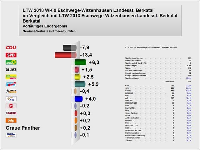 Vergleich Landesstimmen 2018 zu 2013