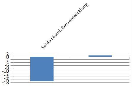 Vergleich Saldo räumliche und natürliche Bevölkerungsentwicklung