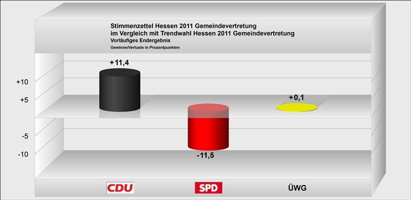 Endgültiges Ergebnis zu Trendwahl 2011