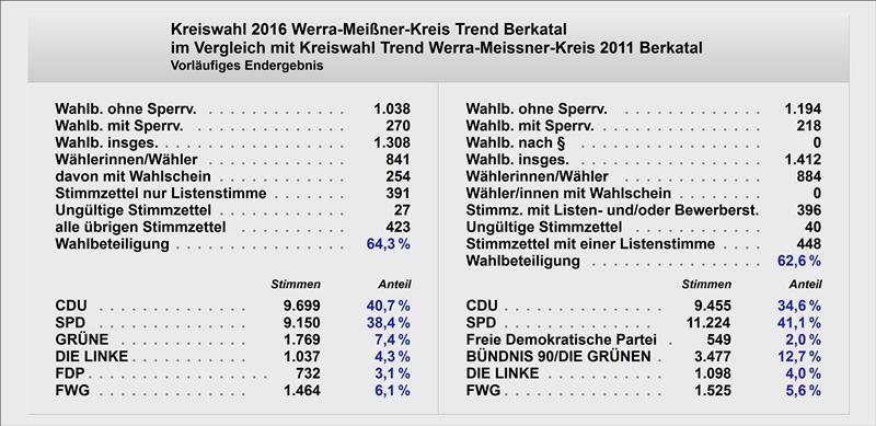 Trendwahl Kreistag Text