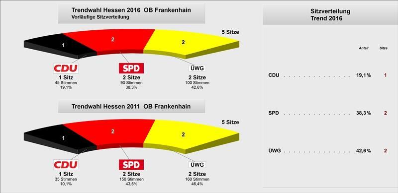 Trend OB Frankenhain Grafik