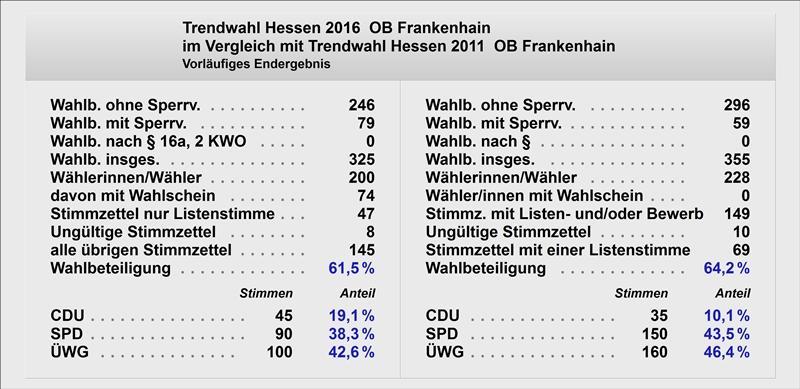 Trend OB Frankenhain Text